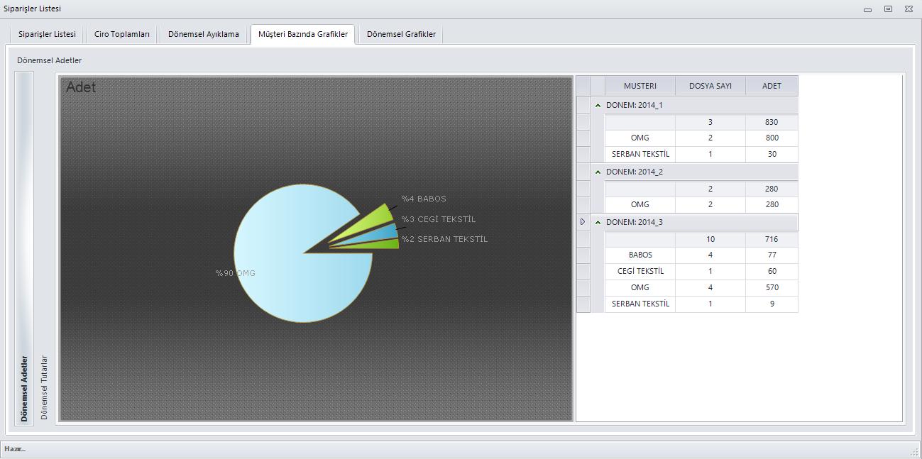 SmartPlus Kurumsal Yönetim Sistemi Raporlama Yönetimi Siparişler